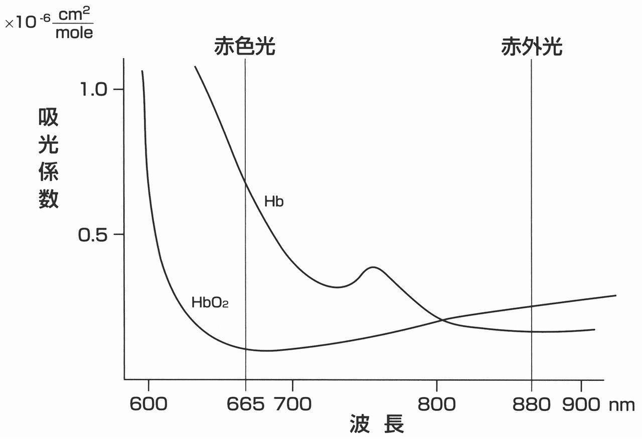 パルスオキシメーターはどうやって酸素飽和度を測っているの?