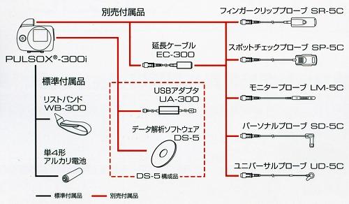 pulsox-300i パソコンシステム構成図